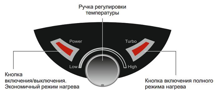 Thermex IBL 10 O купить в Краснодаре